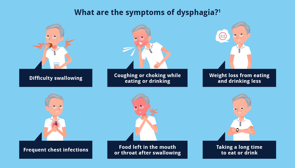 5169w3 NHS Dysphagia Landing Page Symptoms 980x560 FA
