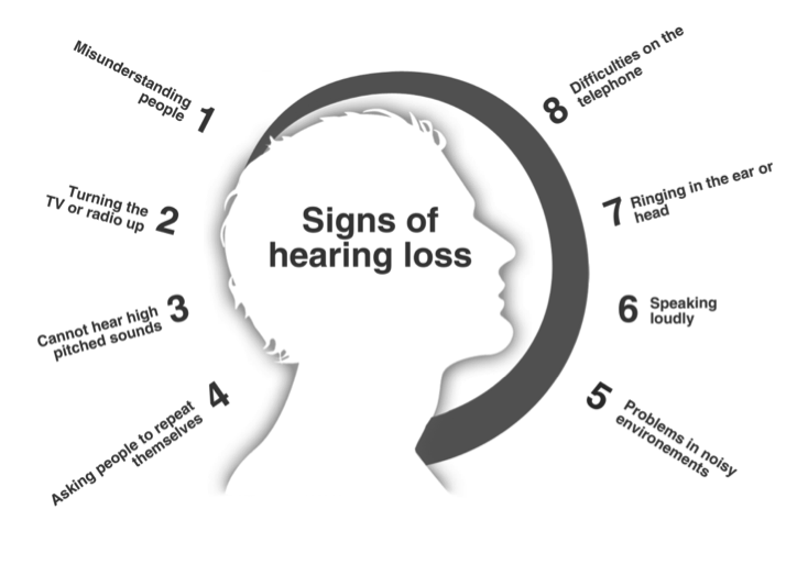 Signs of hearing loss