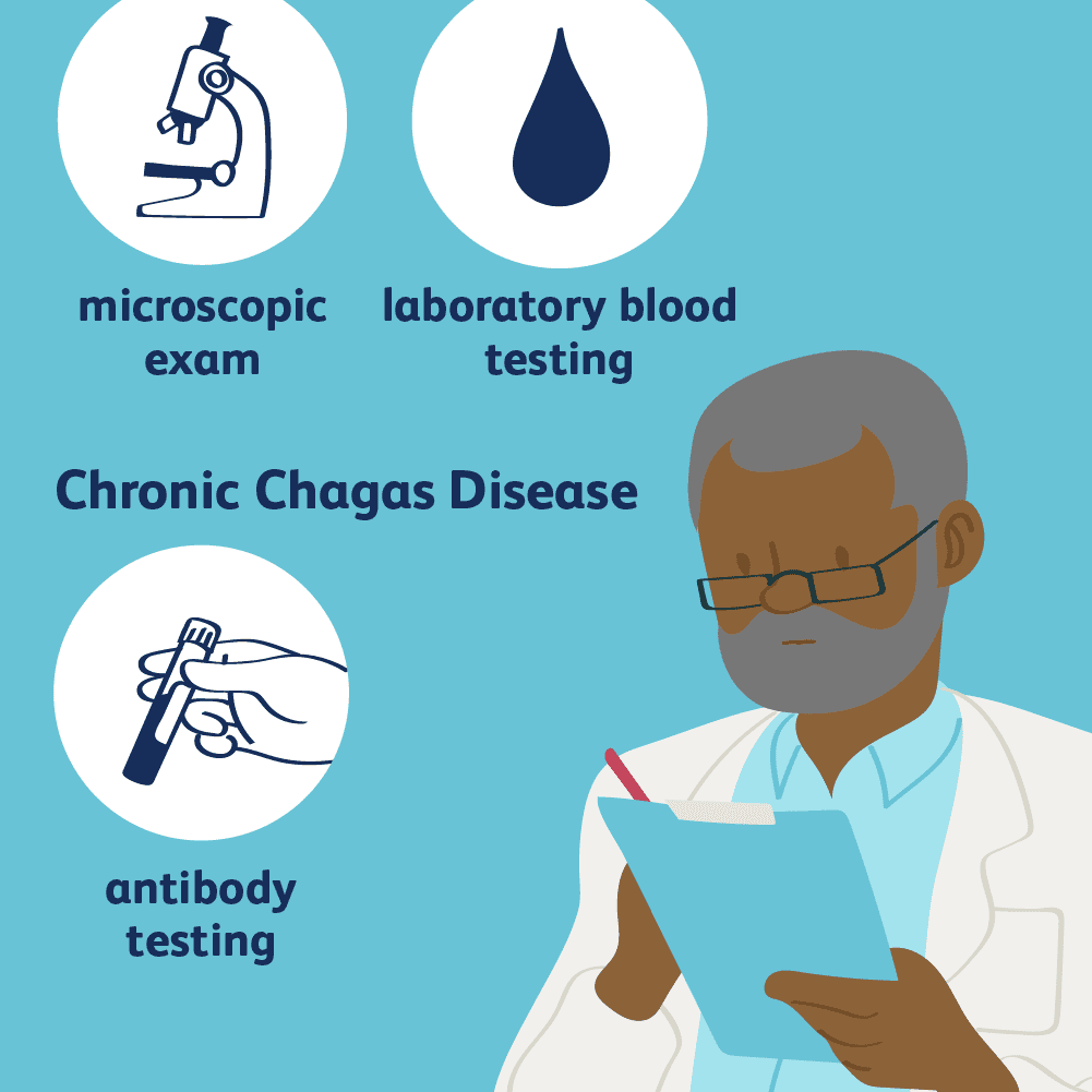 chagas disease diagnosis 5ada080f1d640400390db8d0