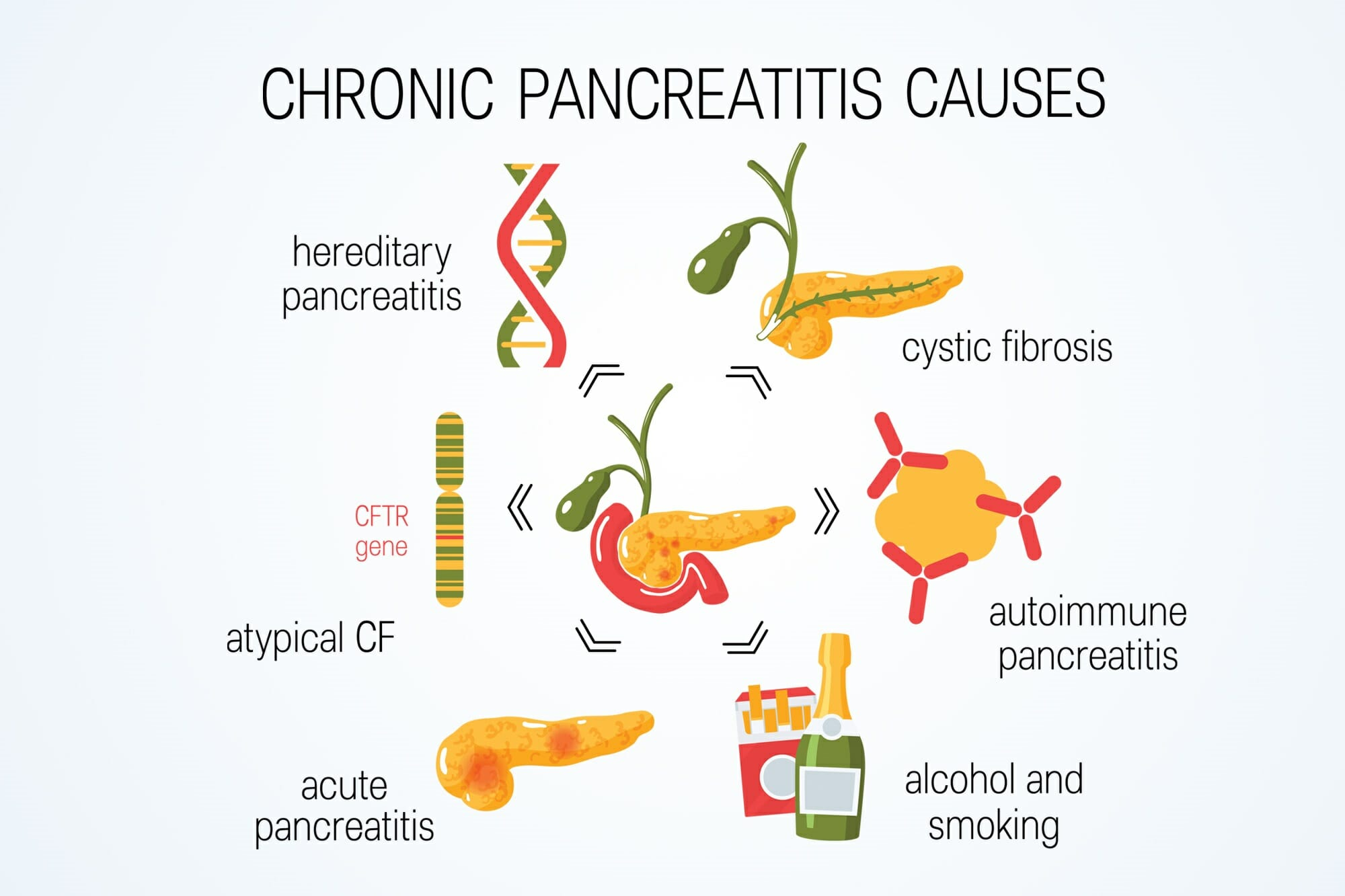 chronic pancreatitis causes2 SH 1240247728