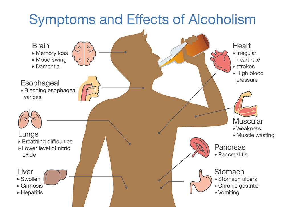 symptoms and effects of alcoholism